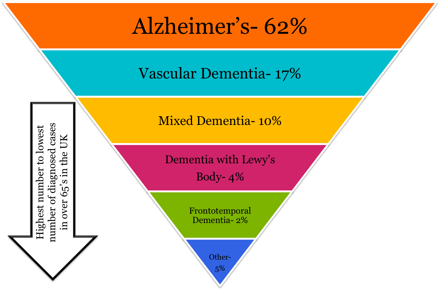 dementia 3 A two-decade comparison of prevalence of dementia in individuals aged 65 years and older from three geographical areas of england: results.
