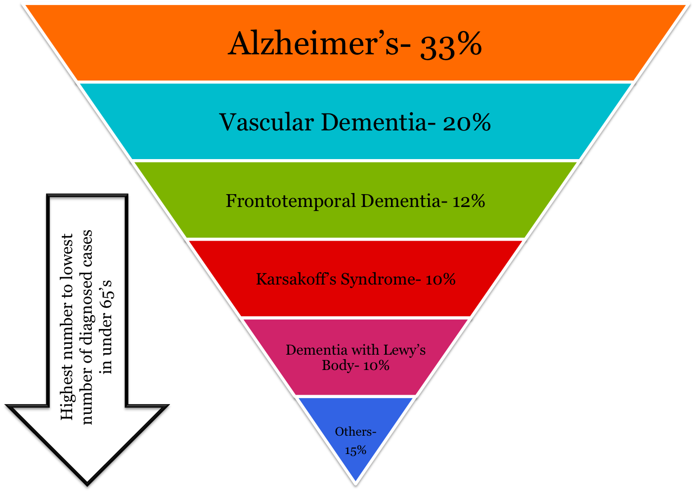young dementia numbers